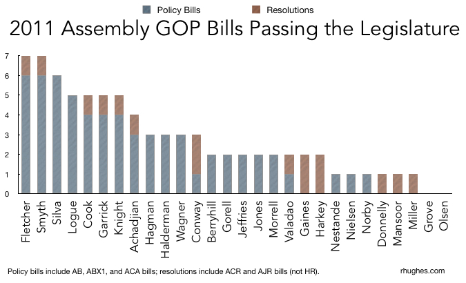 Analysis of 2011 Assembly GOP Bills