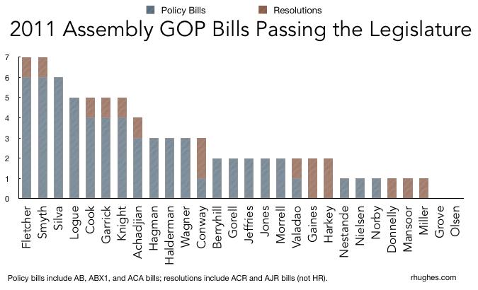 Analysis of 2011 Assembly GOP Bills